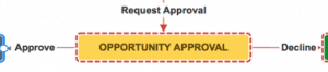 Snapshot of an approval stage