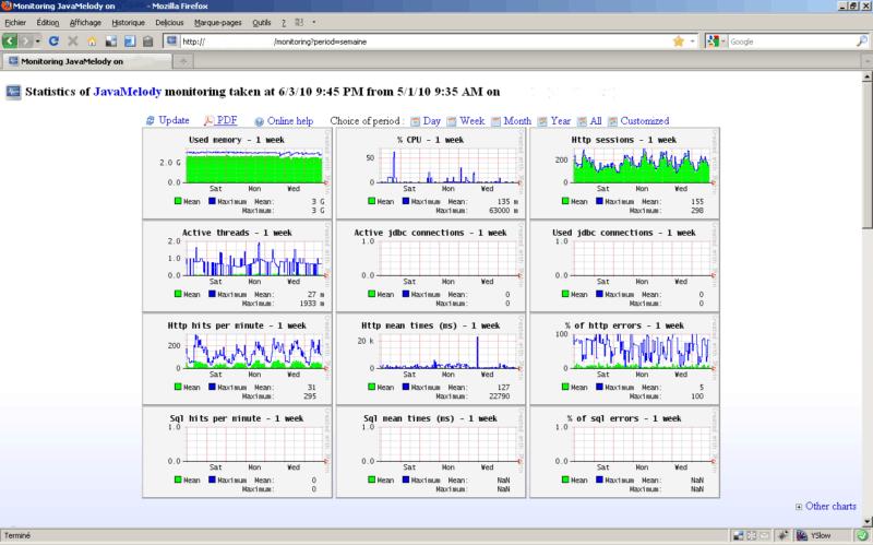 Statistics of Jira app Javamelody