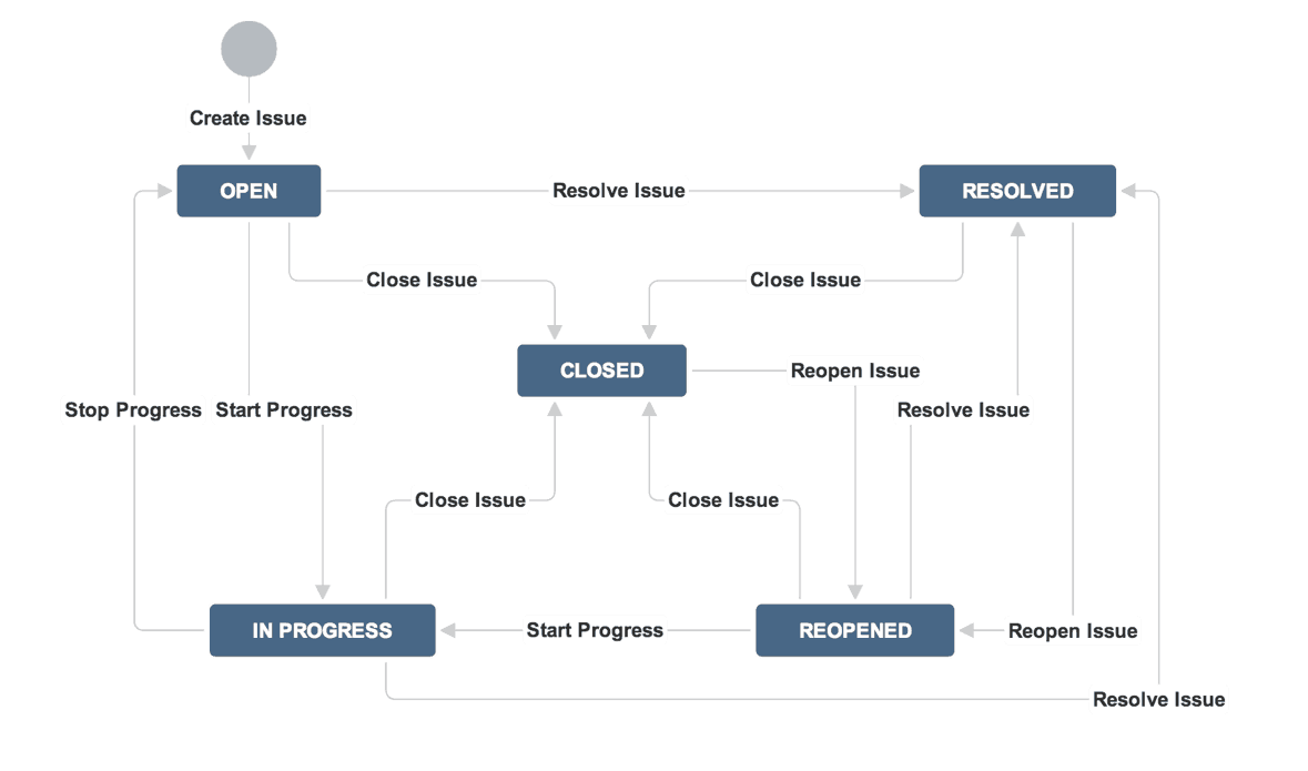 A Guide To Jira Workflow Best Practices With Examples Process Flow Diagram Optional Steps Creating New