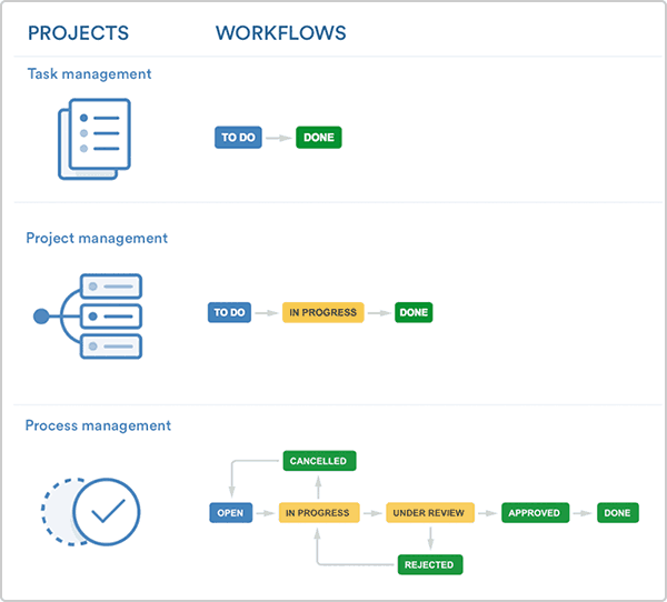 jira task template - a guide to jira workflow best practices with workflow