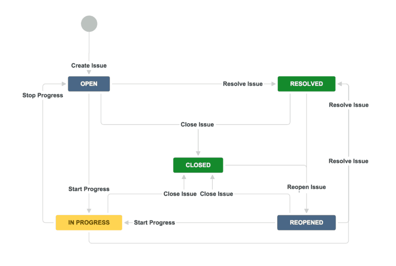 Jira workflow example