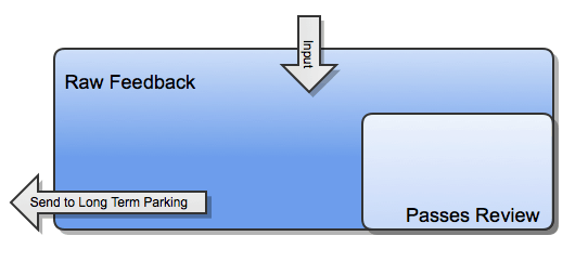Triage Jira Issues as they are coming into your backlog