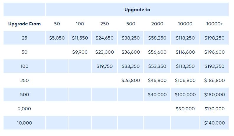 Jira license fee change grid