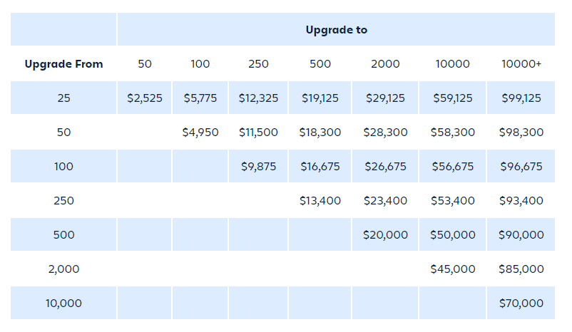 Jira pricing grid