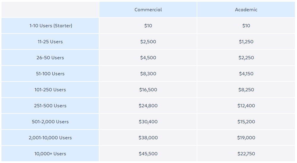 Dissecting Jira pricing - [ How much does a Jira license cost? ]