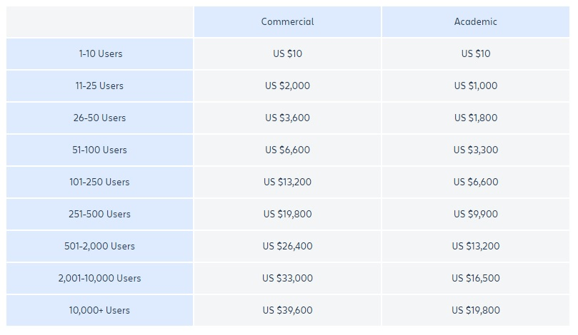 jira server pricing overview