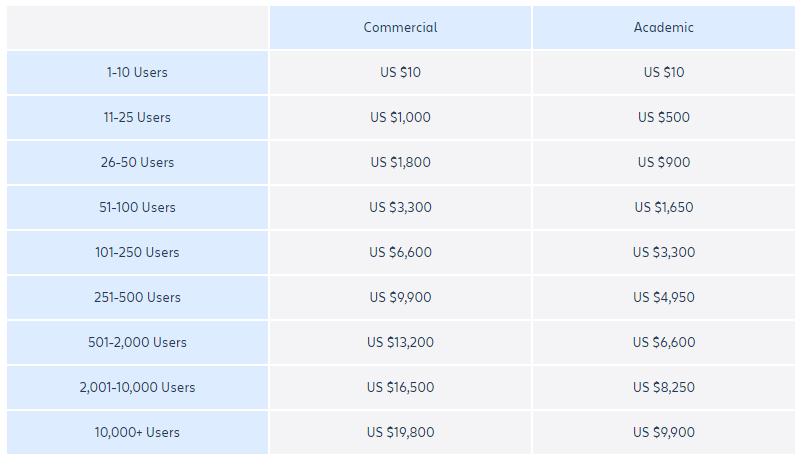 jira on premise pricing maintenance