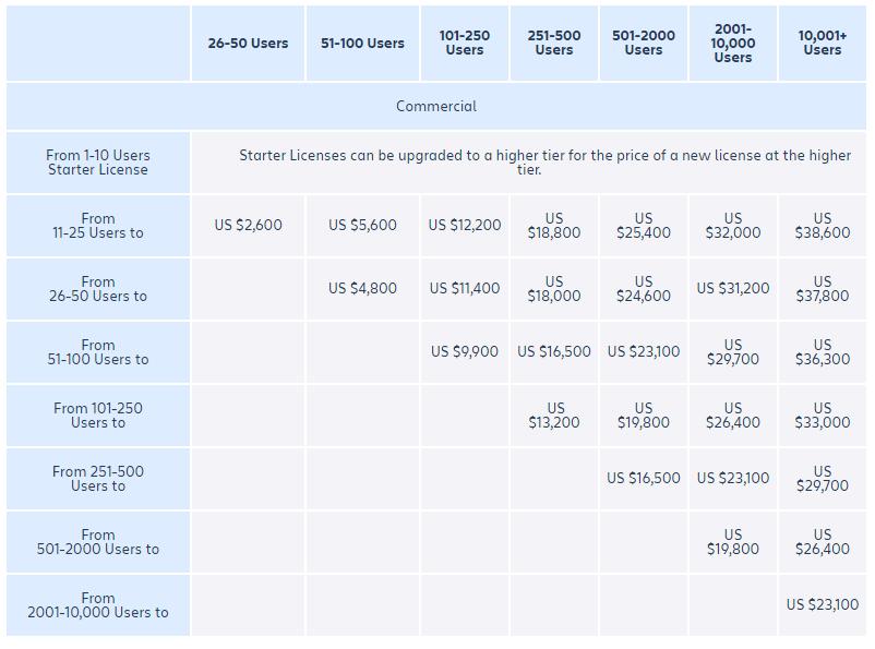 jira pricing per user