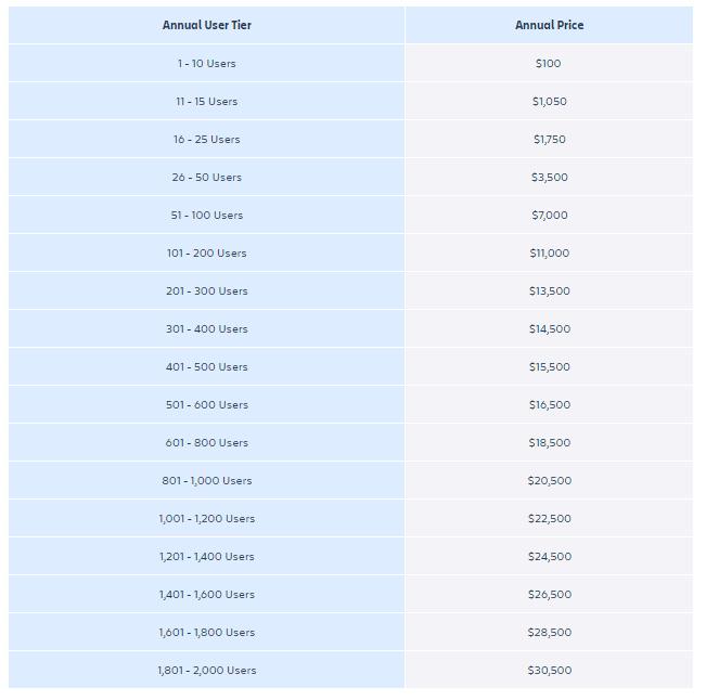 Jira Cloud Pricing Annually