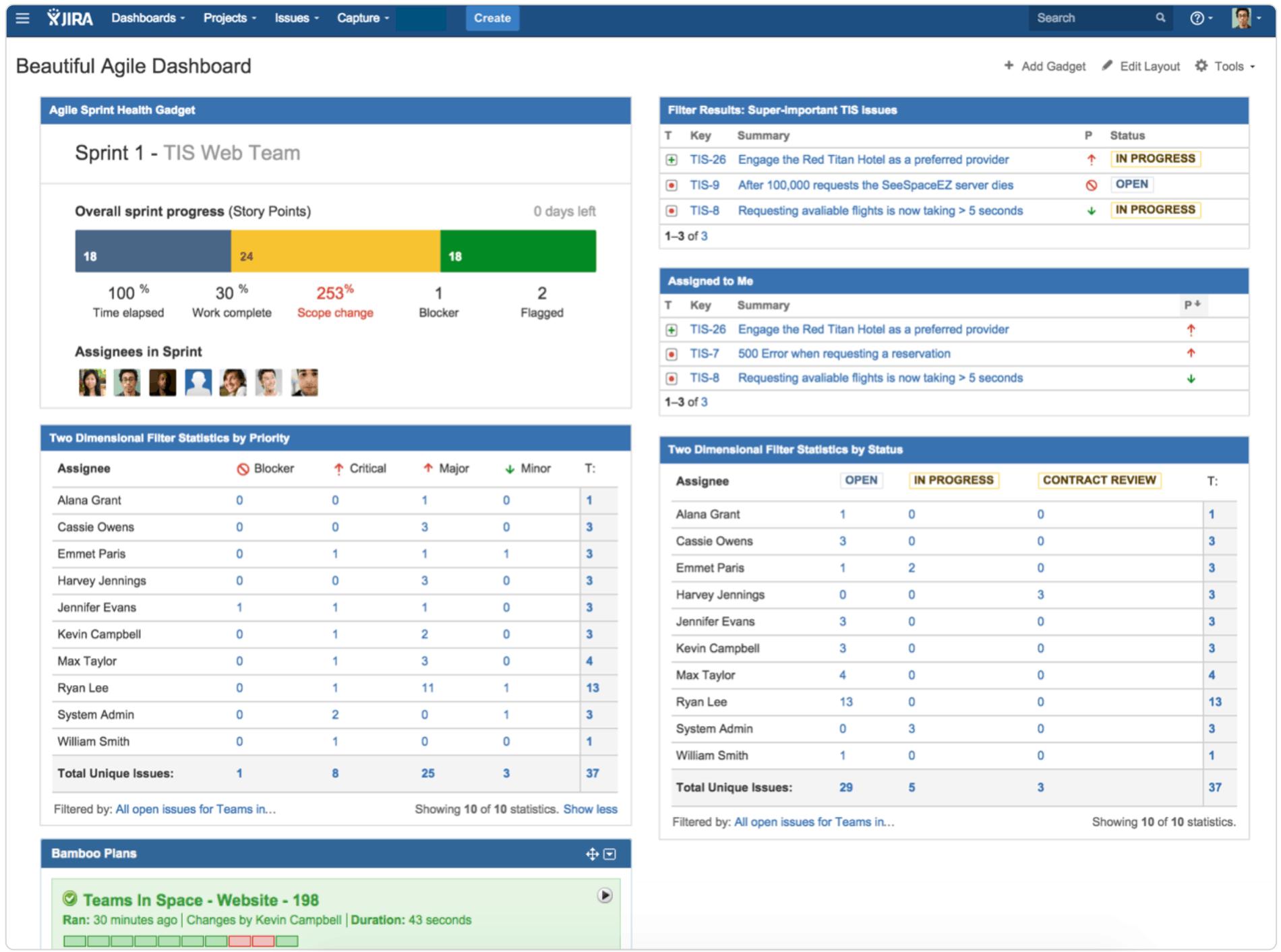 Exampple dashboard in Jira