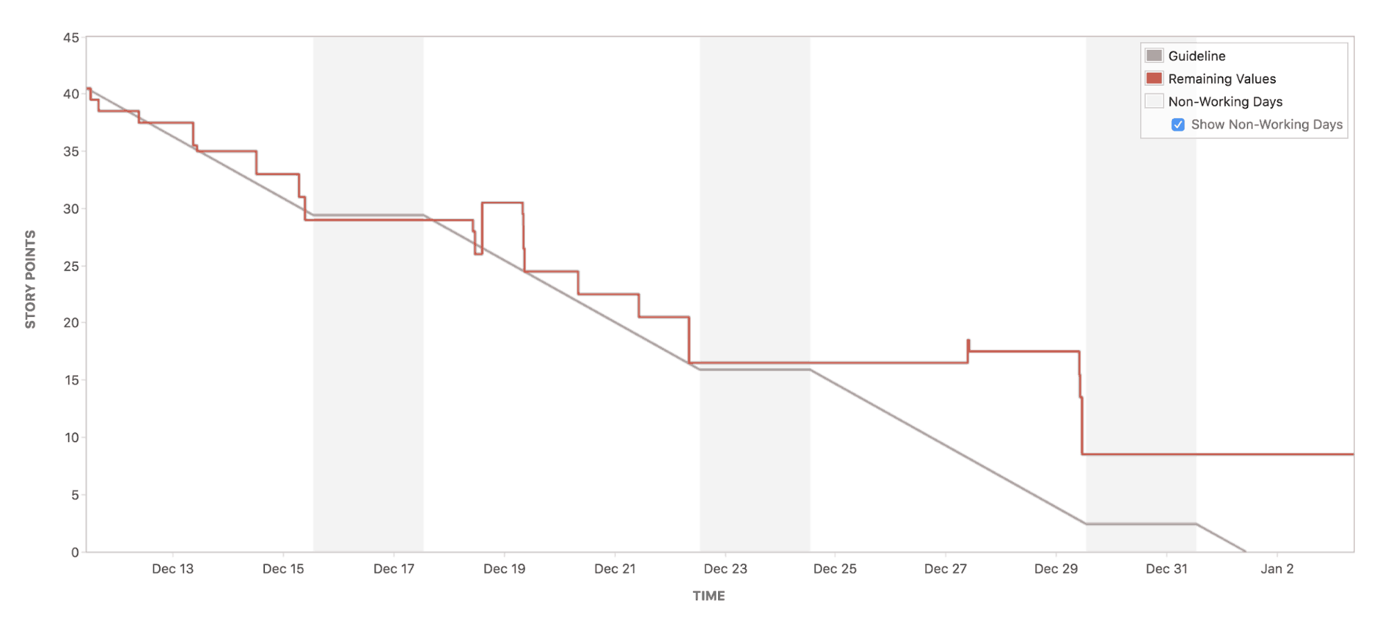 burndown chart report Scrum