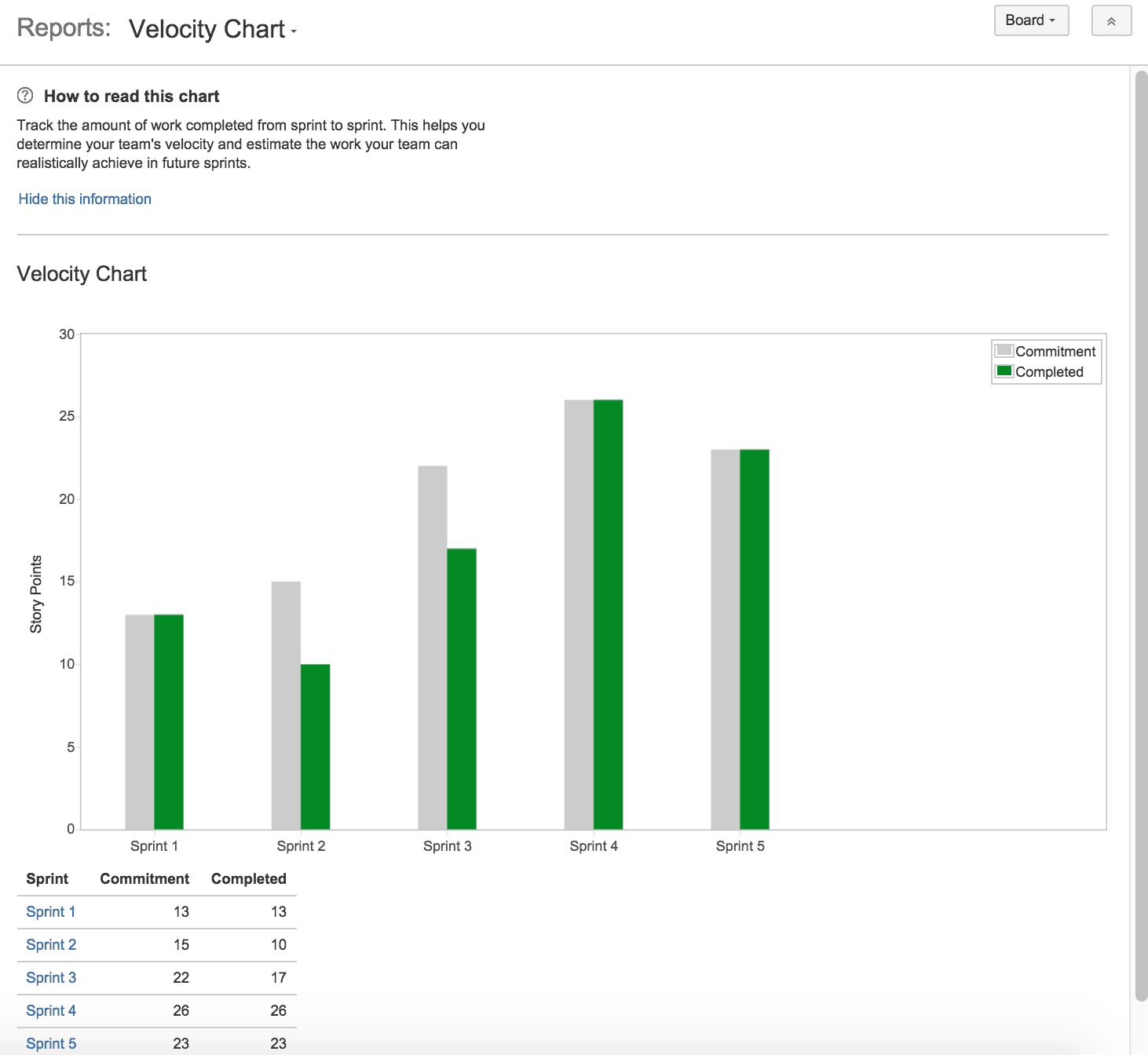 Velocity report scrum Jira