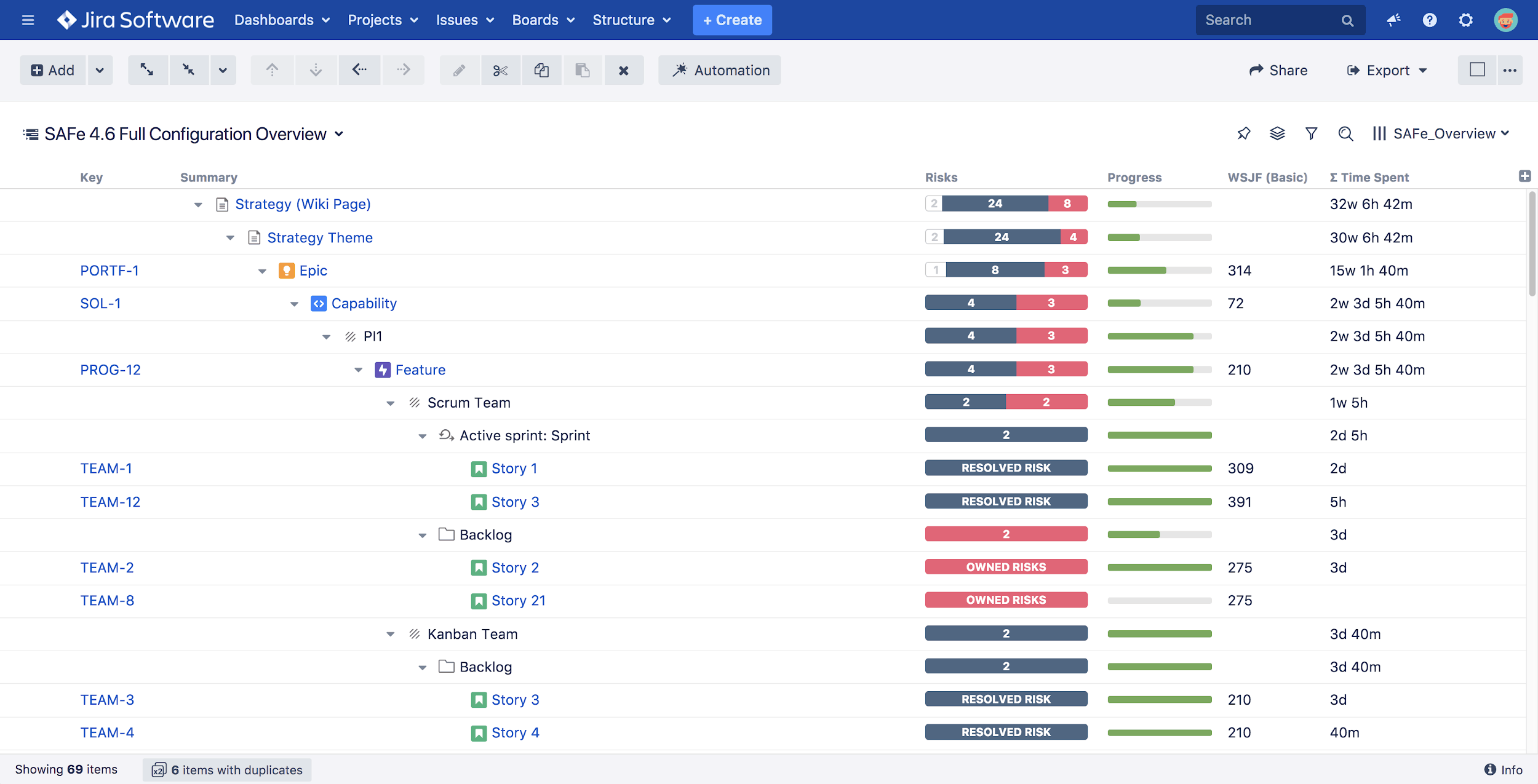 Scaled agile implementation structure for jira