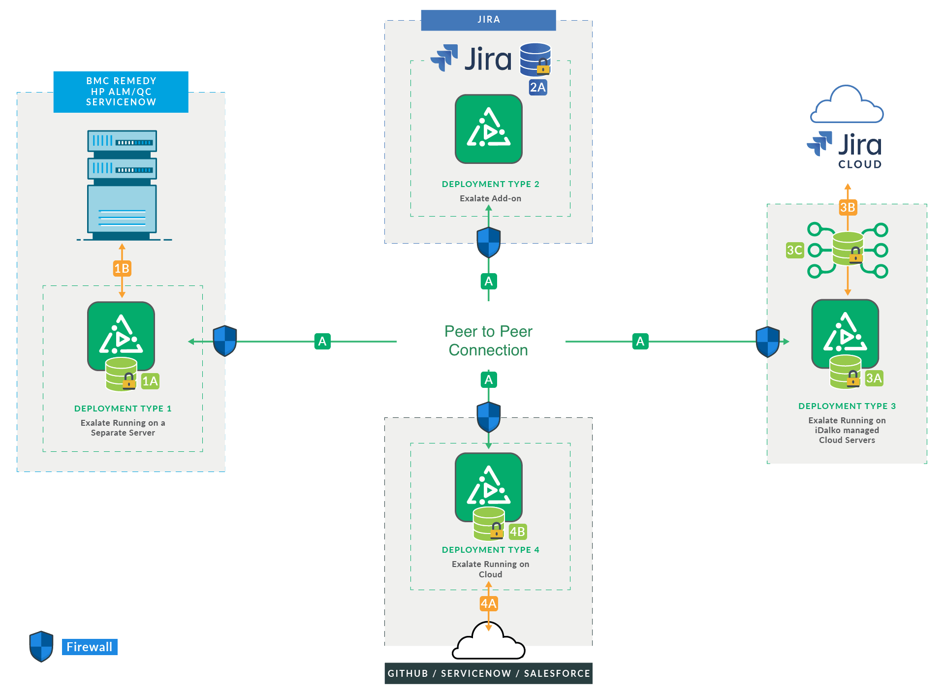 Integration deployment models Jira and ServiceNow