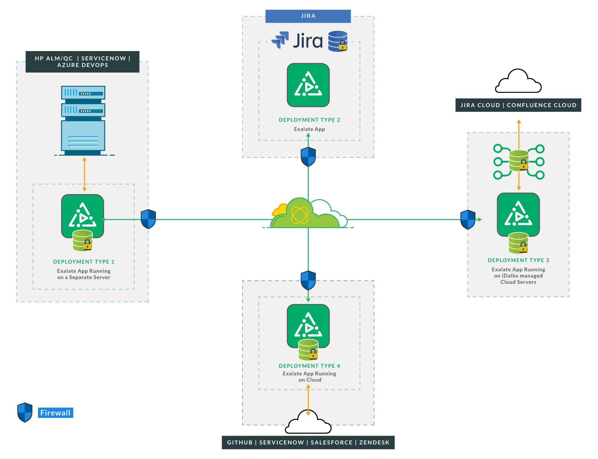 exalate for jira azure devops integration security