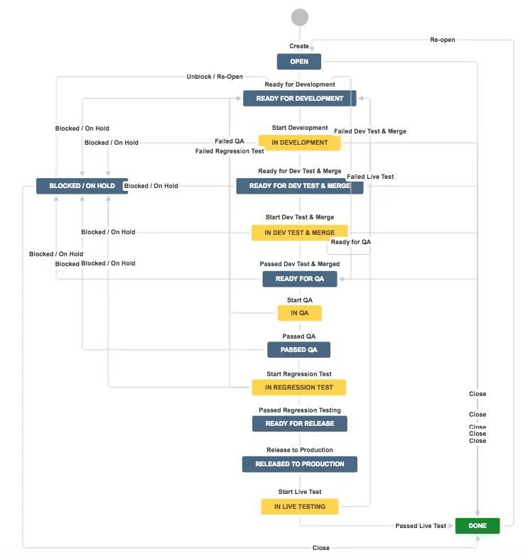 scrum development workflow for jira