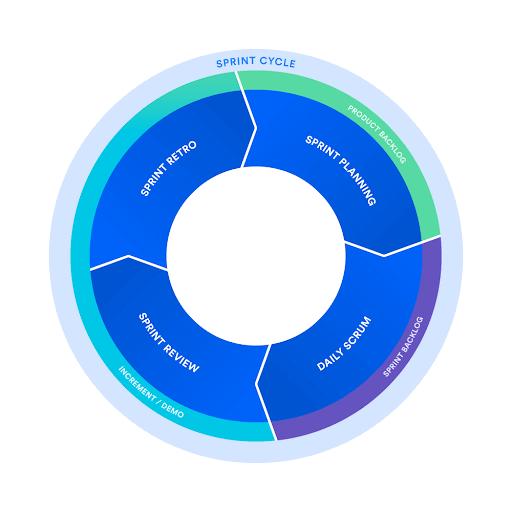 sprint cycle jira workflow