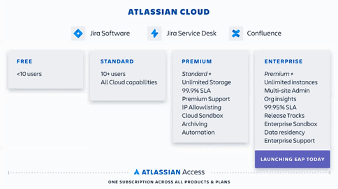 atlassian cloud