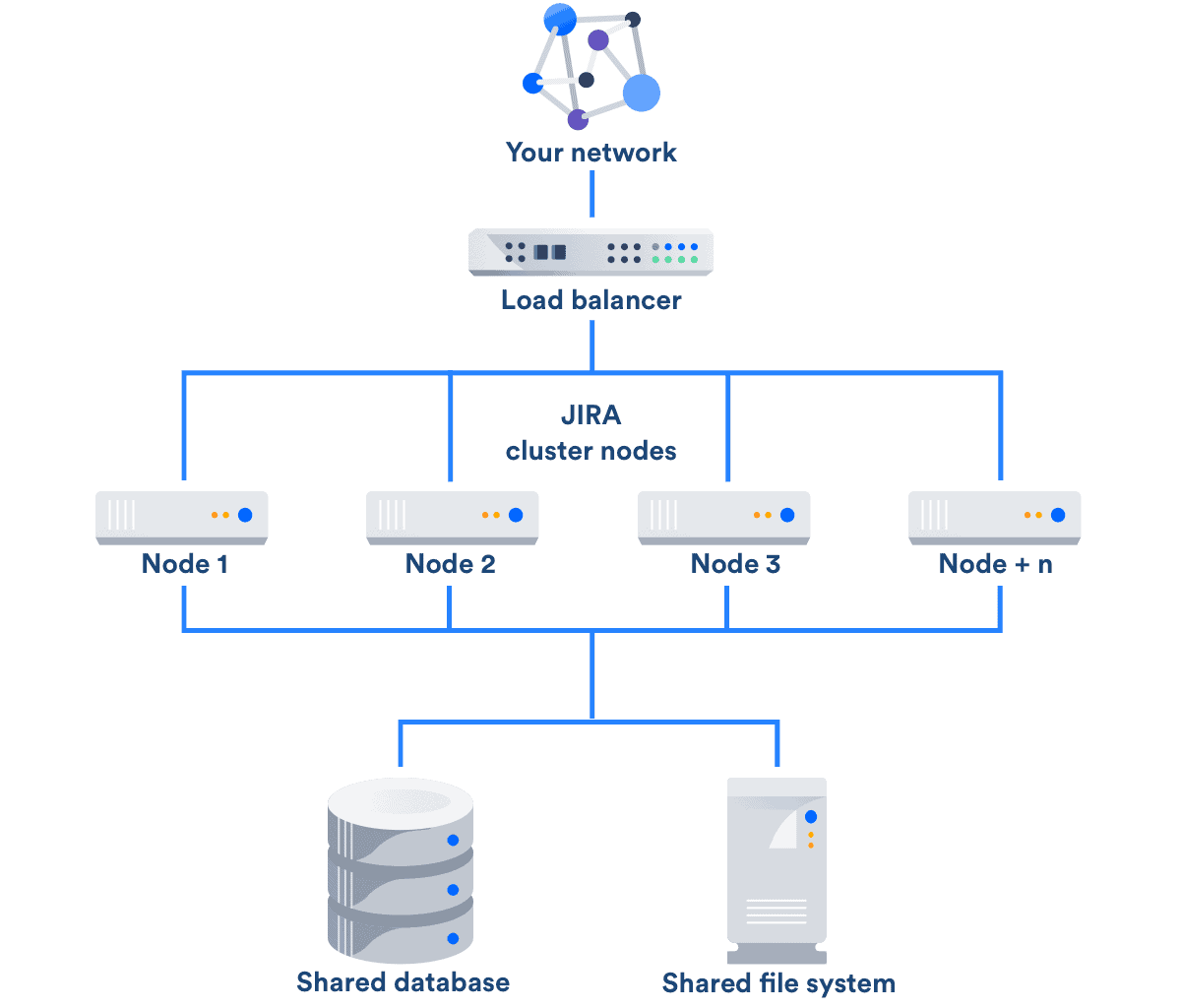 jira data center deployment