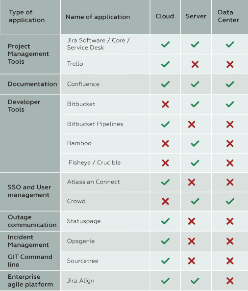 atlassian stack deployment limitations comparison