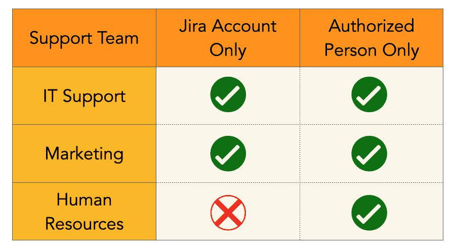 manage jira service desk