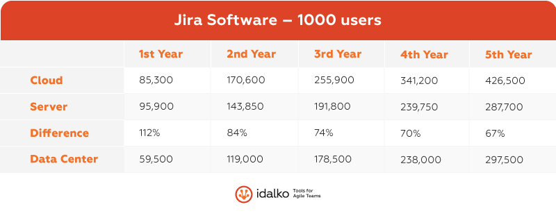 jira software 1000 users
