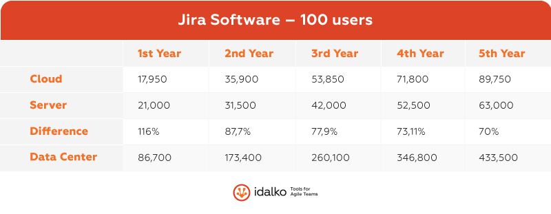 jira software 100 users