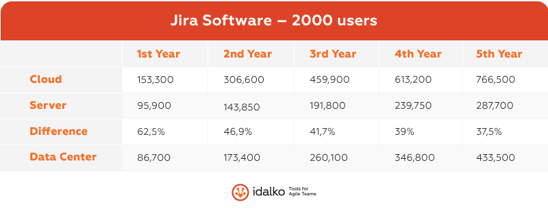 jira software 2000 users