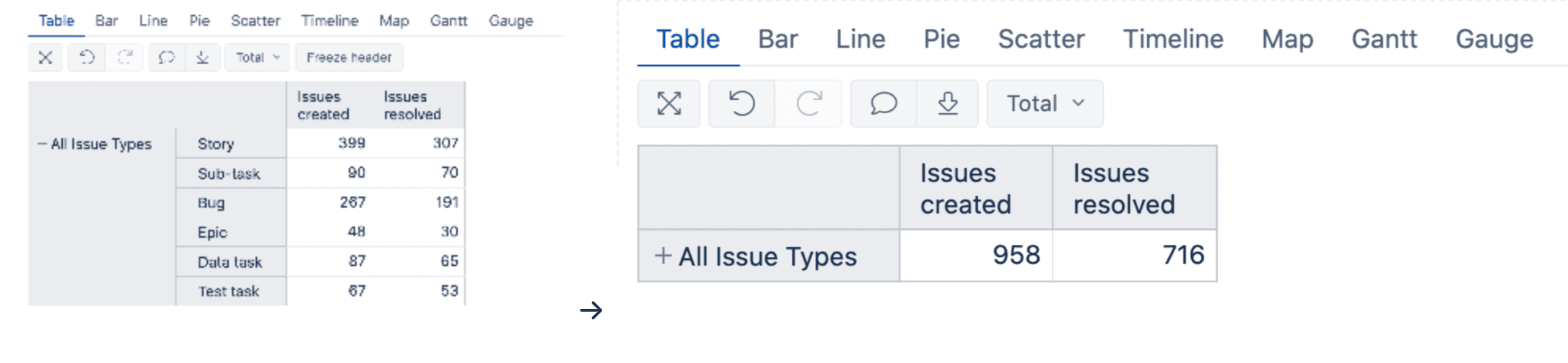 issue types table in eazybi for Jira