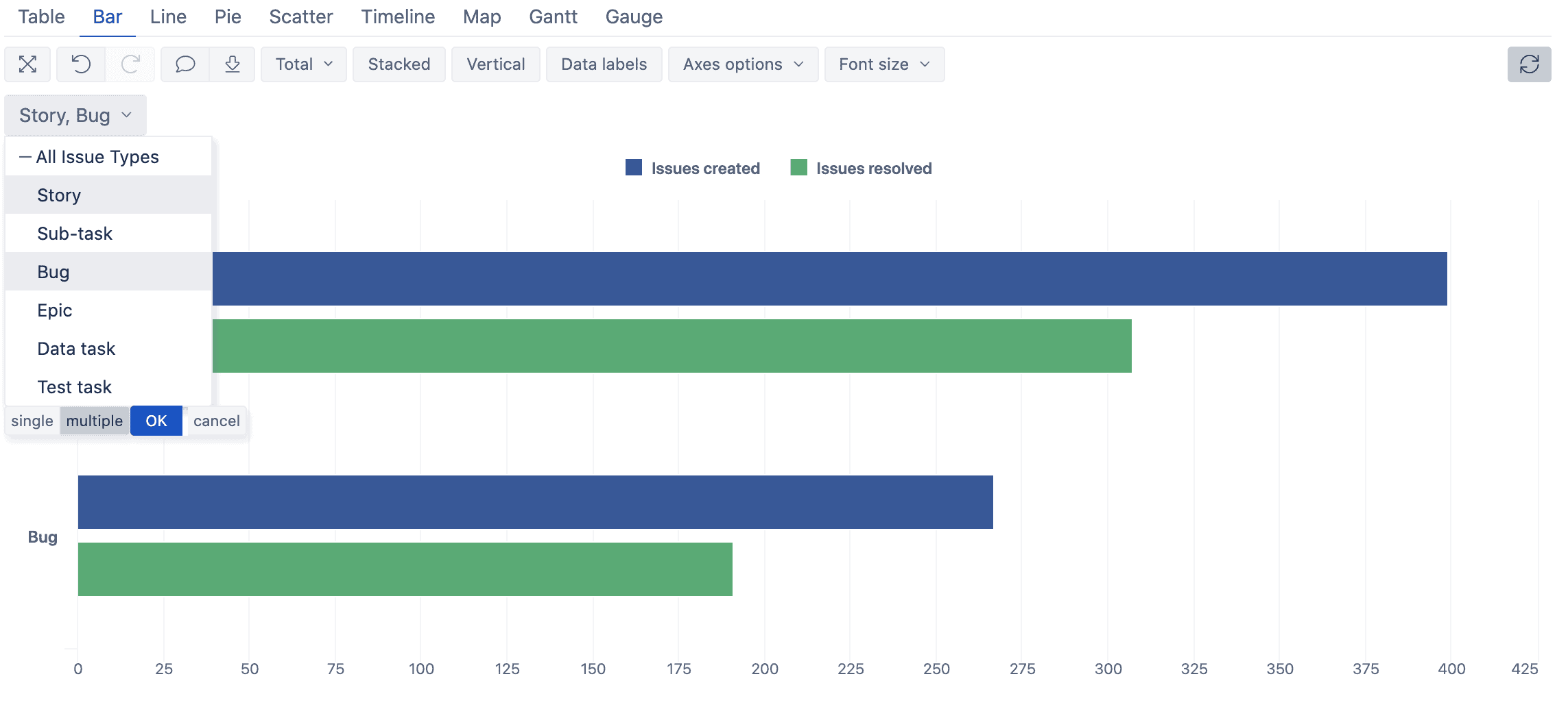 story and but charts in jira eazybi
