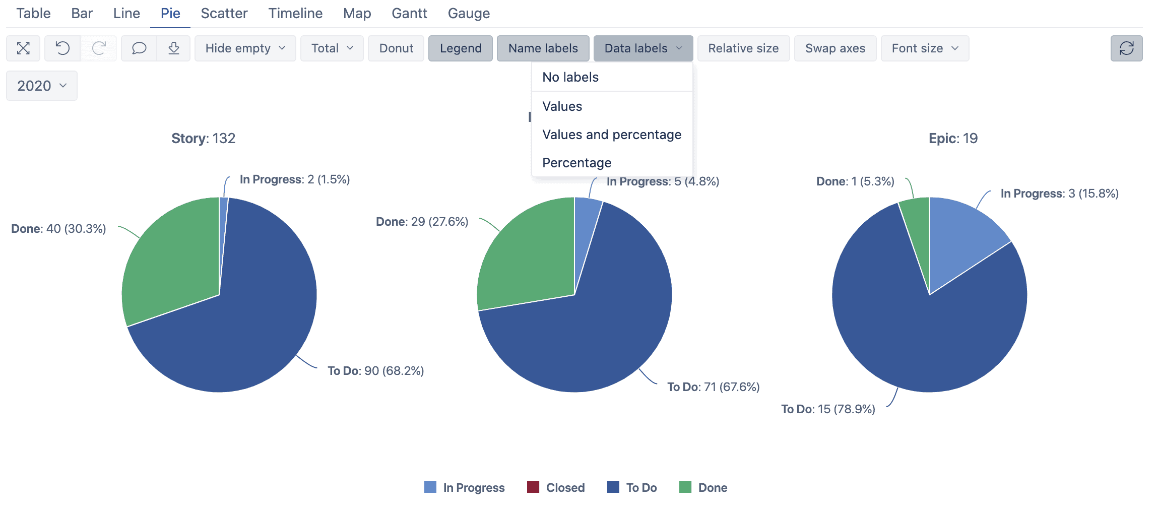 pie chart labels in eazybi