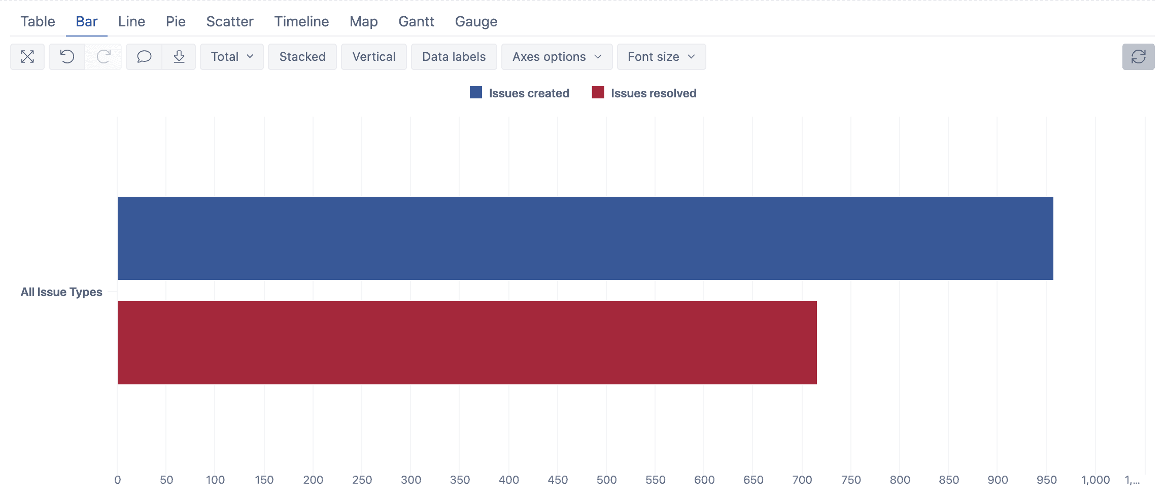 bar charts in eazybi for jira all issue types