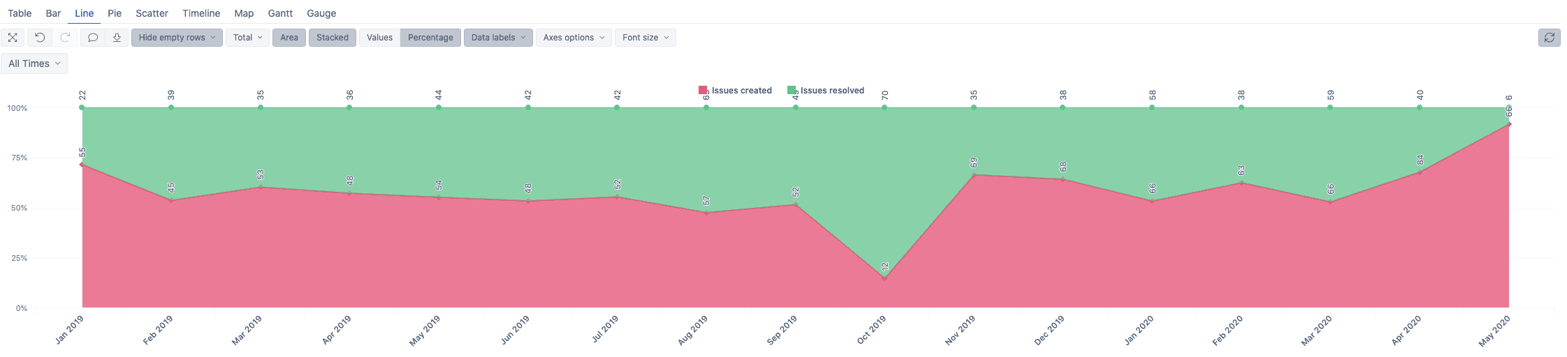 eazybi for jira line chart date labels