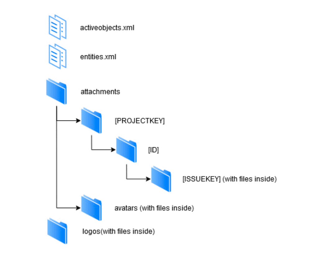structure jira files in archive