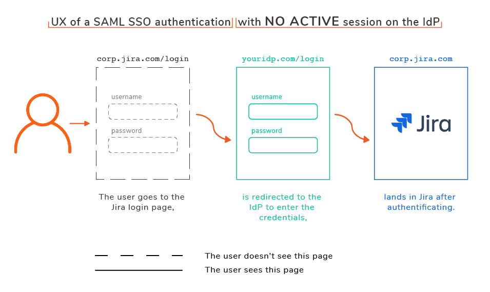 SAML SSO for Jira authentication (no active sessions)