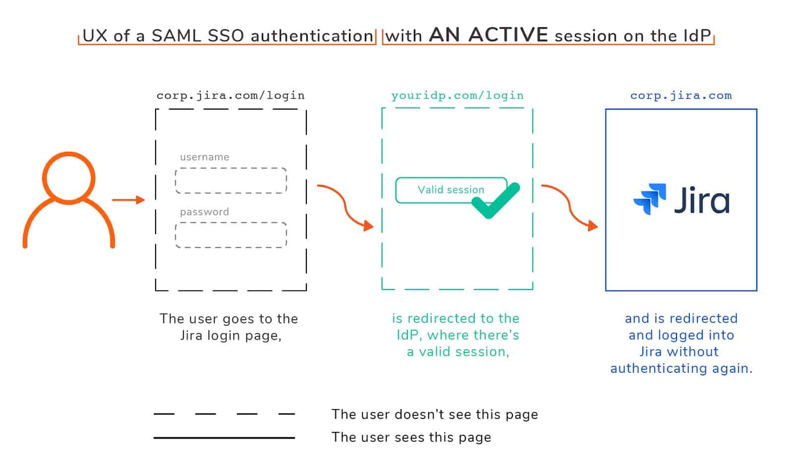 Jira SAML SSO authentication (an active session)