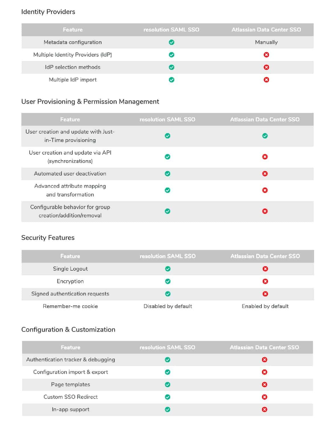 SAML DC and Atlassian SSO Comparison