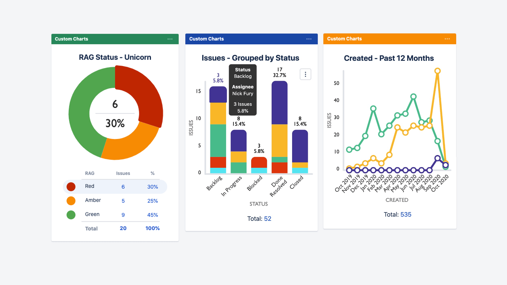 Custom Charts for Jira