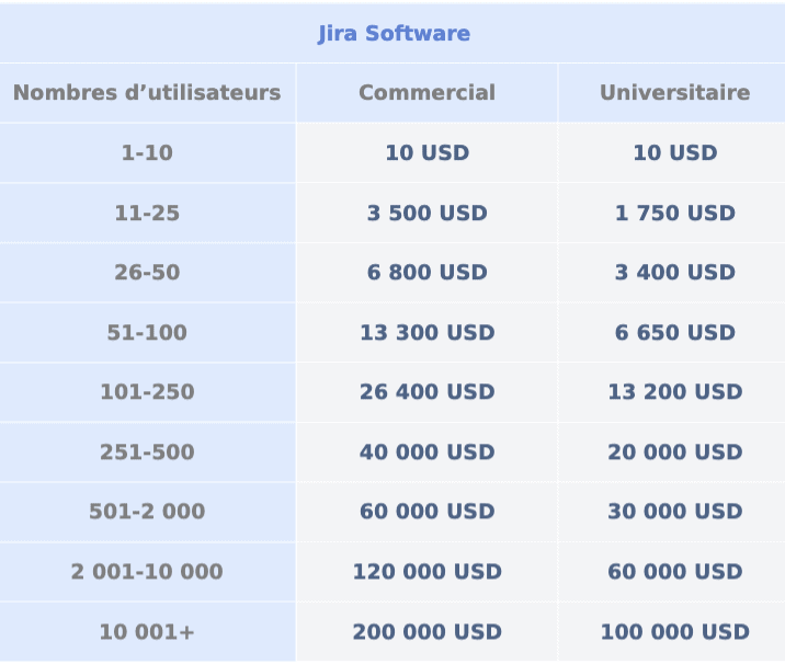 tarification du logiciel jira