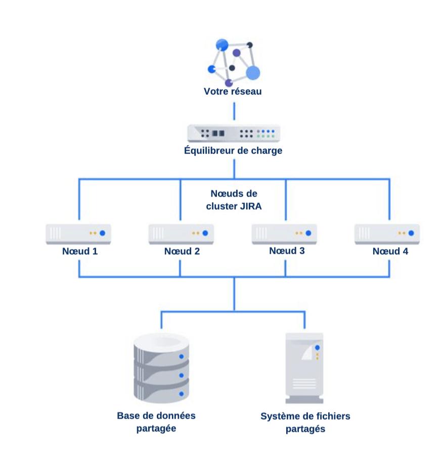 déploiement de Data Center de Jira