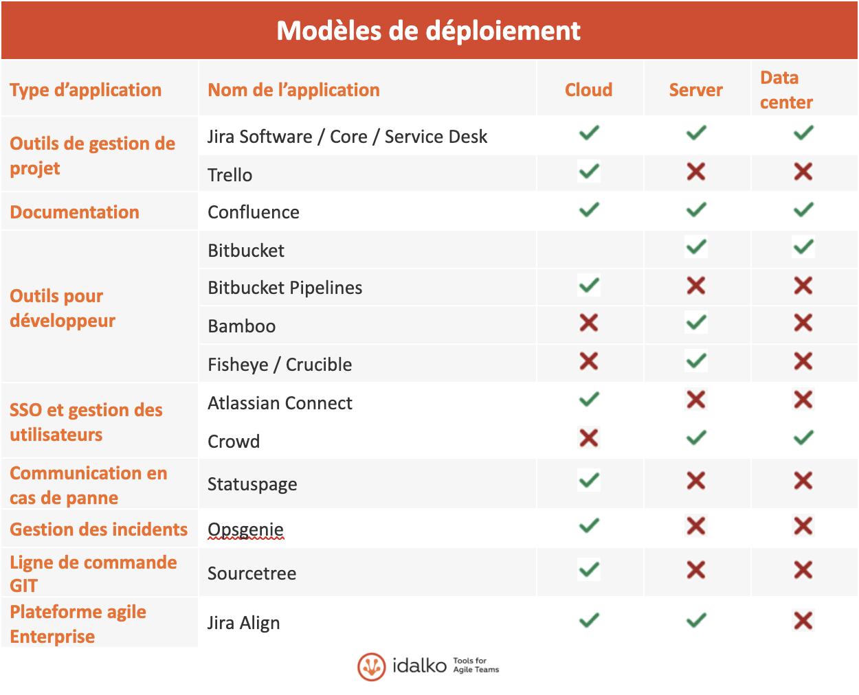 modèles de déploiement Atlassian