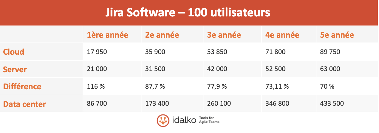 jira software 100 utilisateurs