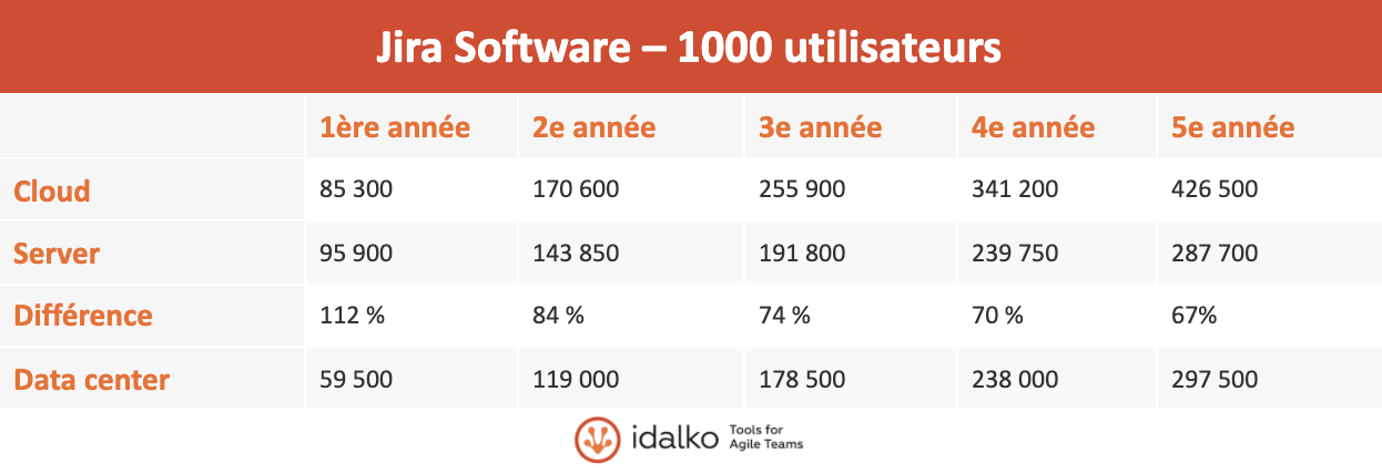 jira software 1000 utilisateurs