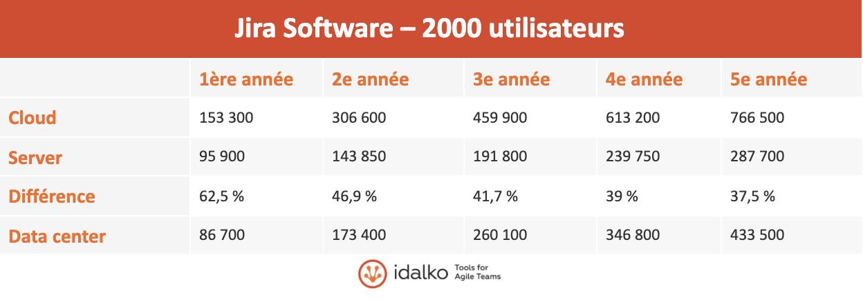 jira software 2000 utilisateurs