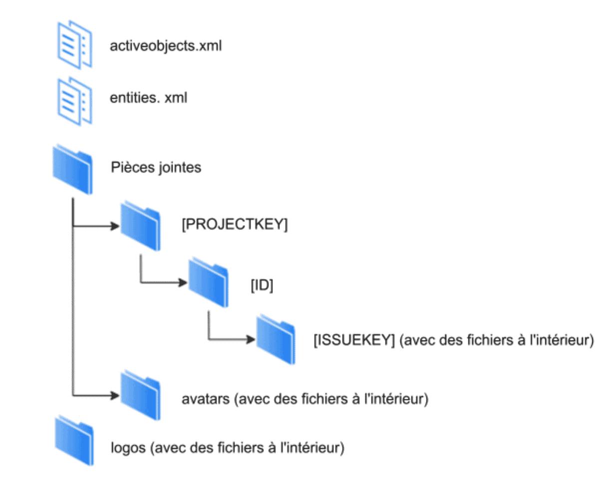 structure des fichiers jira dans l'archive
