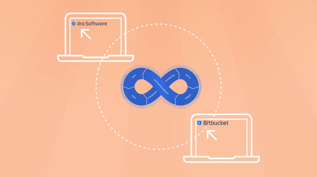 Intégration et déploiement continu d'un projet IT avec Jira Software et Bitbucket Cloud