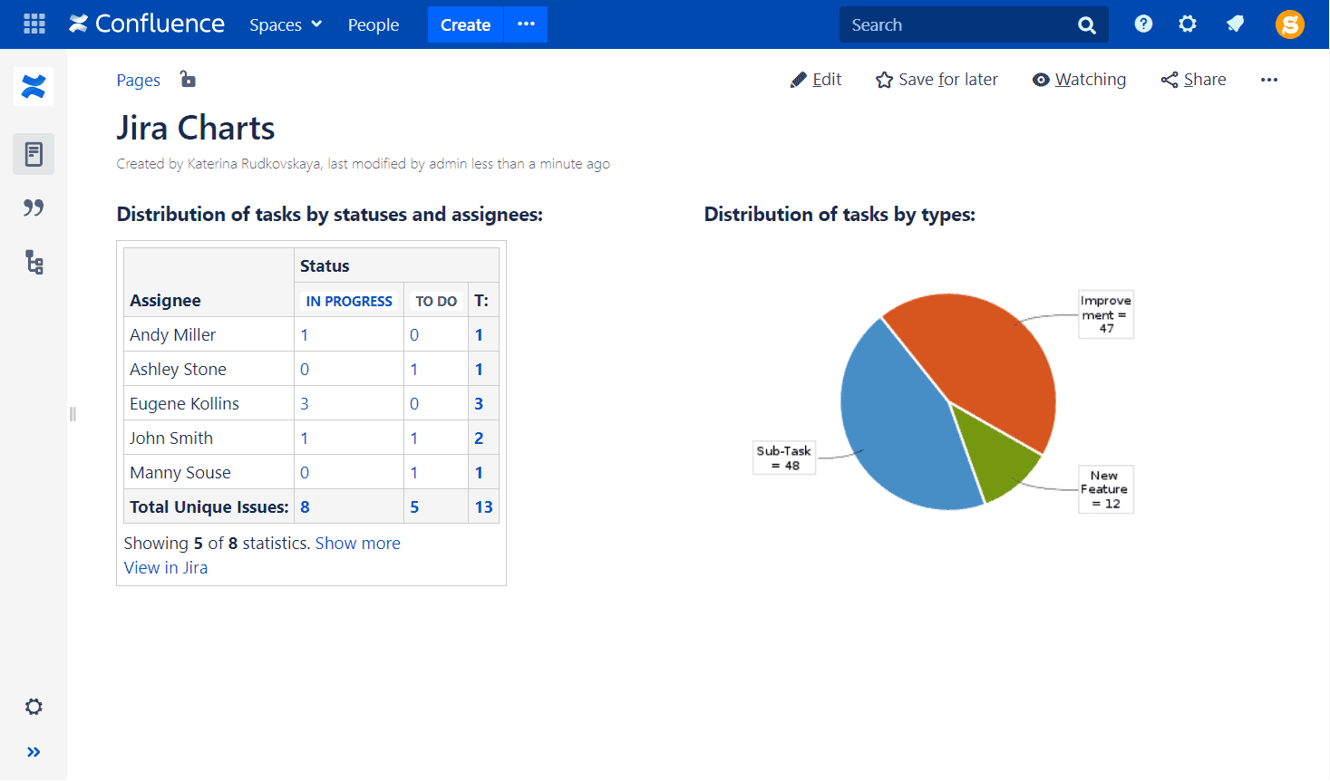 jira charts in confluence