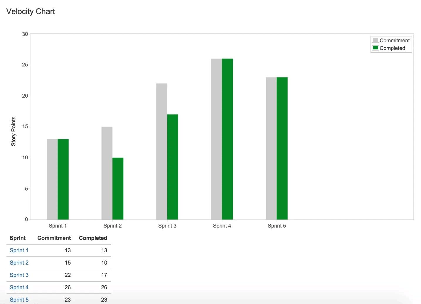 velocity chart in jira