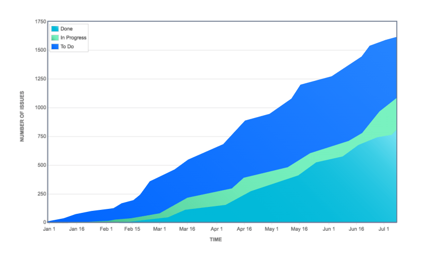 Cumulative flow diagrams in jira